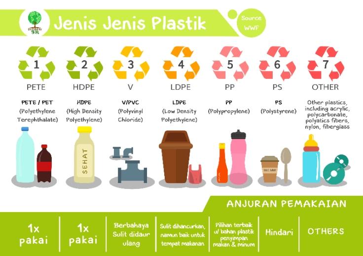 jenis karakter plastik